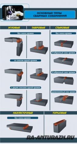 Основные типы сварных соединений - информационный стенд