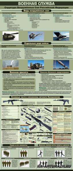 Военная служба  - стенд информации ОБЖ